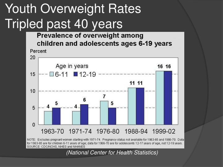 Youth Overweight Rates               Tripled past 40 years