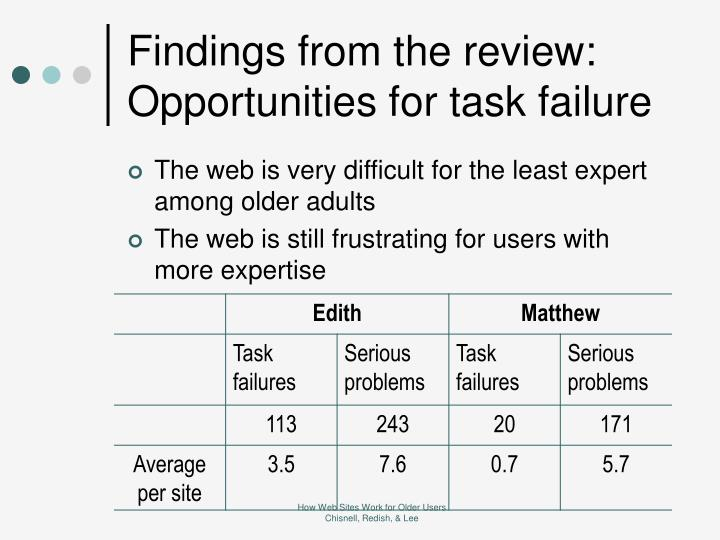 Findings from the review: Opportunities for task failure