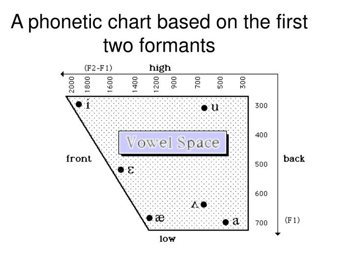 A phonetic chart based on the first two formants