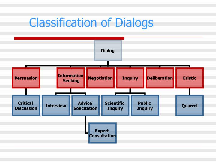 Classification of Dialogs