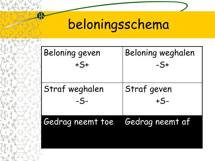 beloningsschema