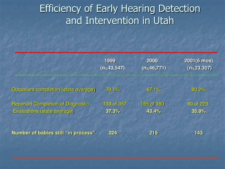Efficiency of Early Hearing Detection