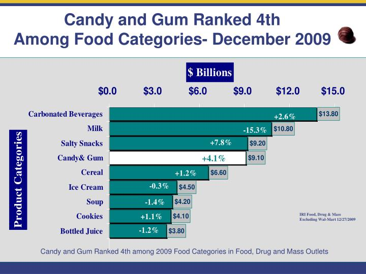 Candy and Gum Ranked 4th