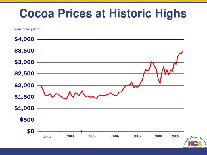 Cocoa Prices at Historic Highs