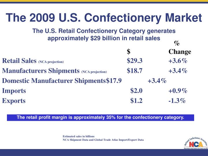 The 2009 U.S. Confectionery Market