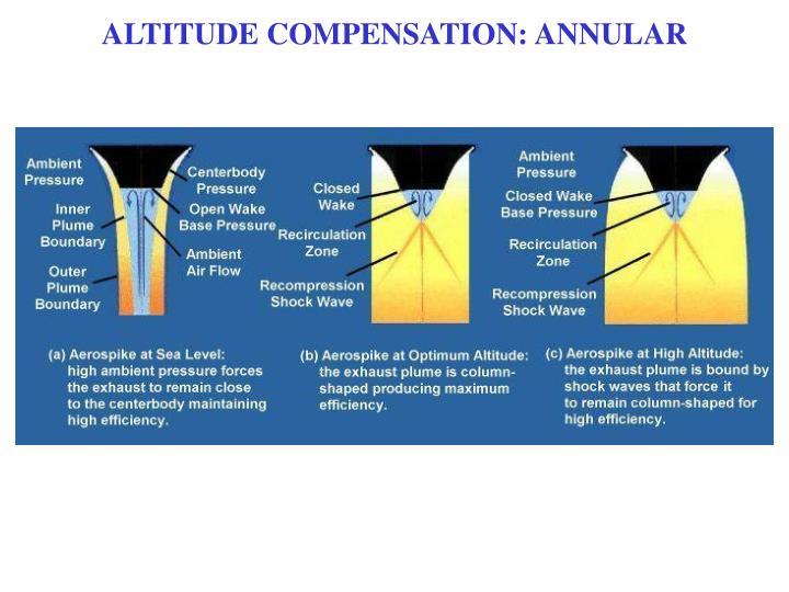 ALTITUDE COMPENSATION: ANNULAR