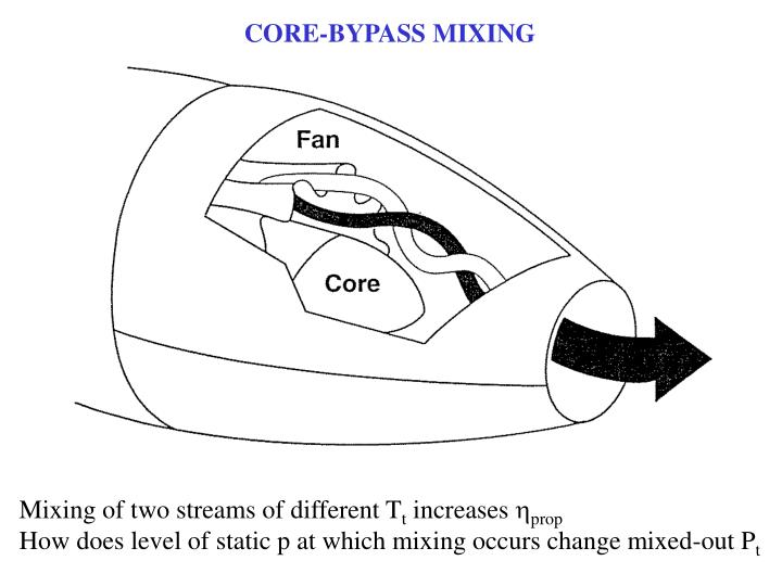 CORE-BYPASS MIXING