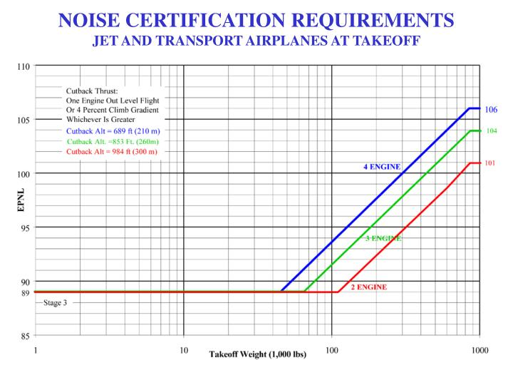 NOISE CERTIFICATION REQUIREMENTS
