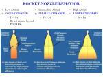 rocket nozzle behavior