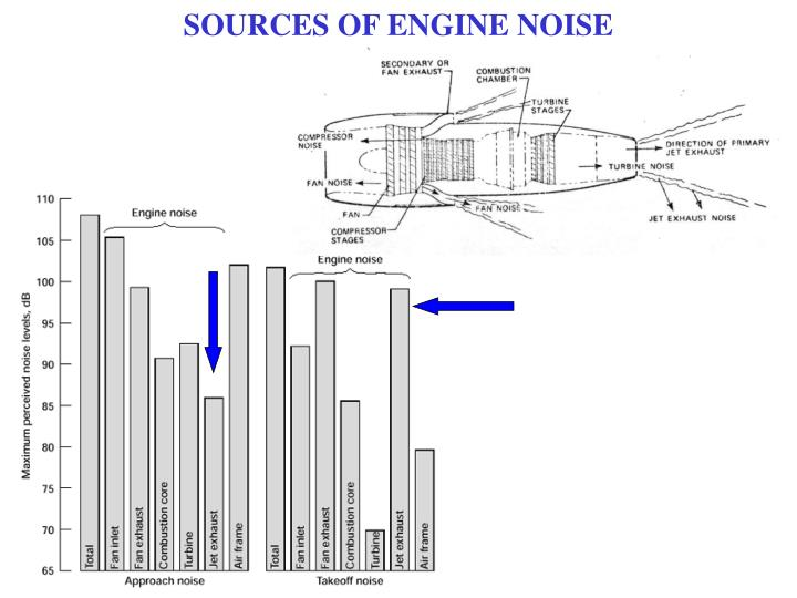 SOURCES OF ENGINE NOISE