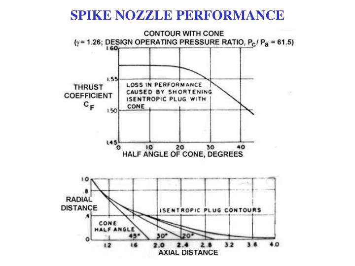 SPIKE NOZZLE PERFORMANCE