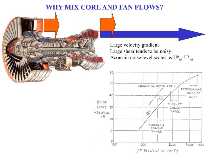 WHY MIX CORE AND FAN FLOWS?