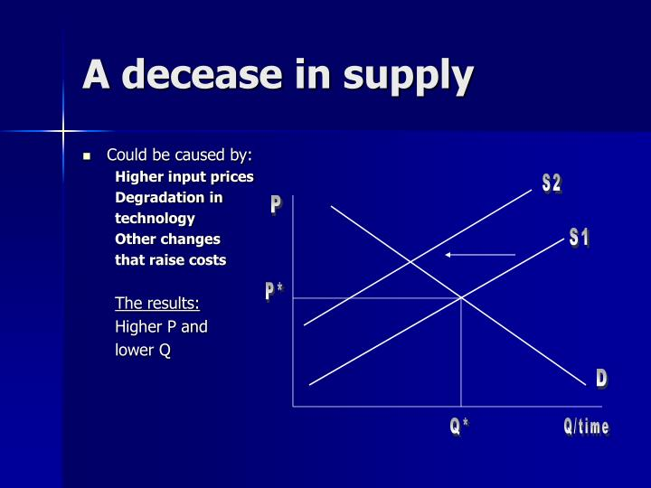 A decease in supply