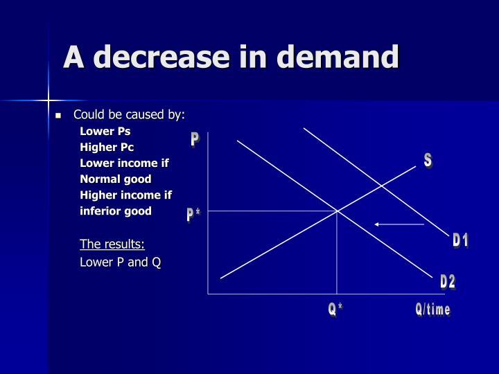 A decrease in demand