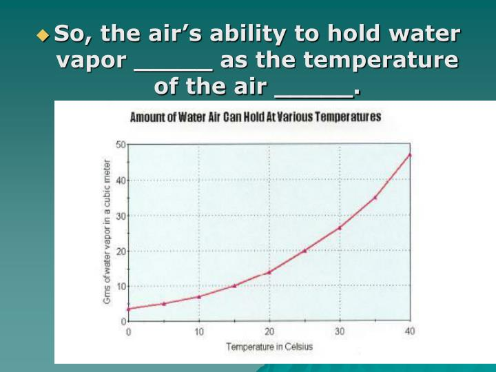 So, the air's ability to hold water vapor _____ as the temperature of the air _____.