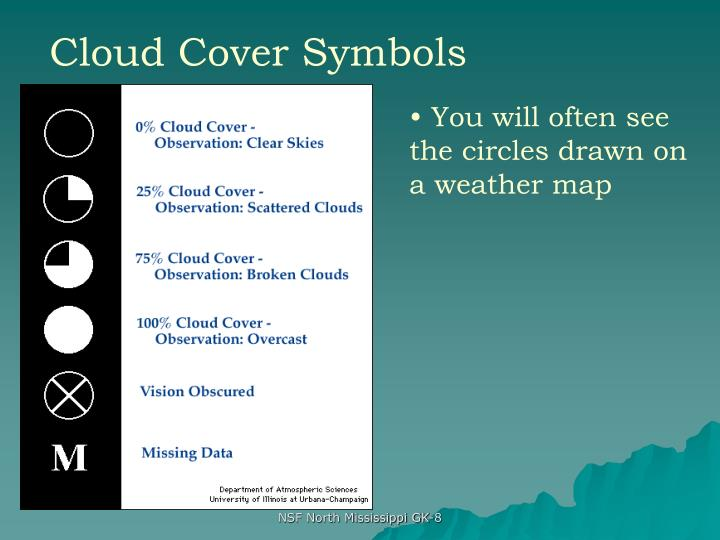 Cloud Cover Symbols
