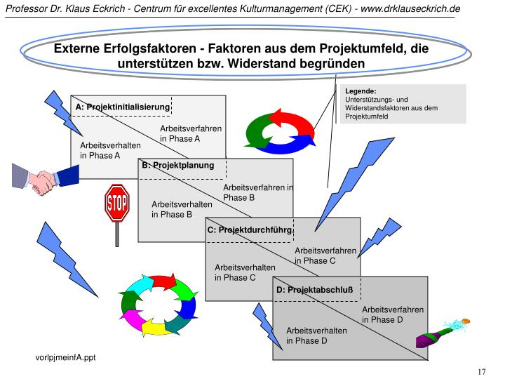 Externe Erfolgsfaktoren - Faktoren aus dem Projektumfeld, die unterstützen bzw. Widerstand begründen