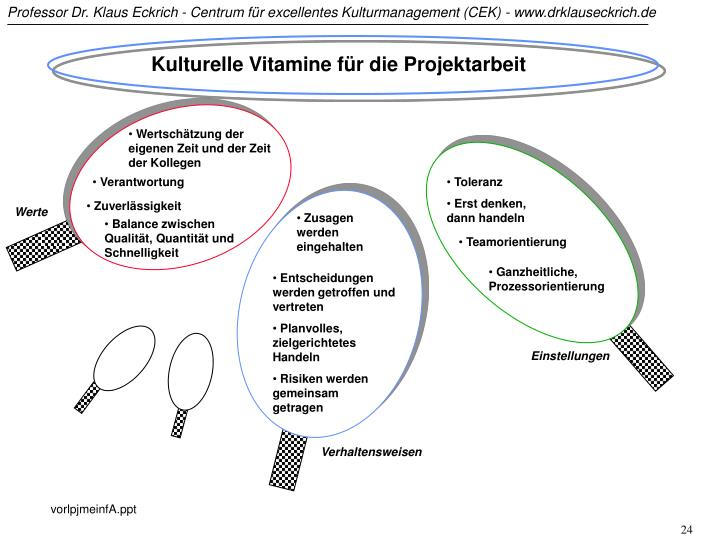 Kulturelle Vitamine für die Projektarbeit
