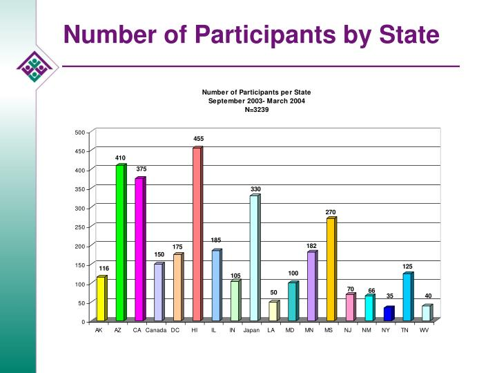 Number of Participants by State