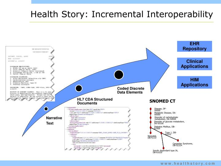 Health Story: Incremental Interoperability