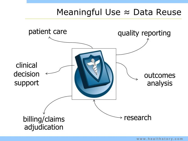 Meaningful Use ≈ Data Reuse