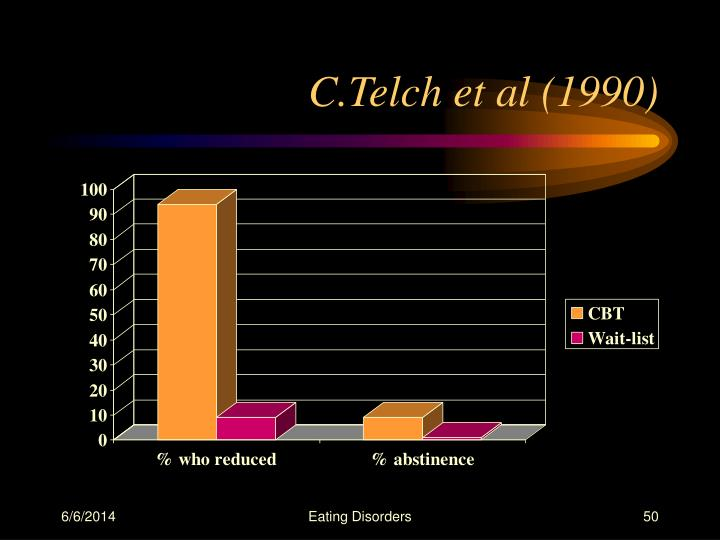 C.Telch et al (1990)