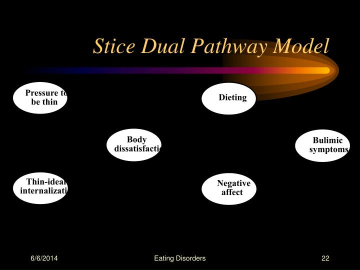Stice Dual Pathway Model