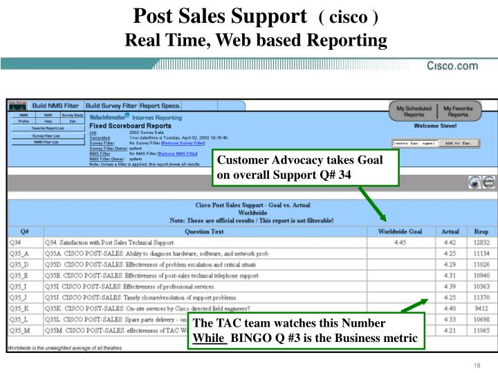 Post Sales Support