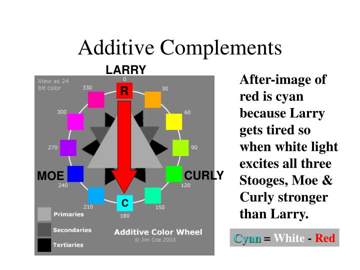 Additive Complements