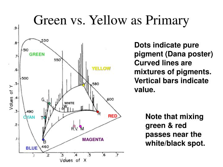 Green vs. Yellow as Primary