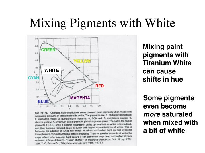 Mixing Pigments with White