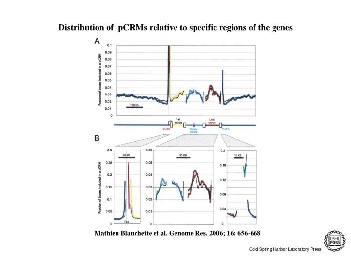 Distribution of  pCRMs relative to specific regions of the genes