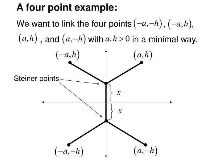 A four point example: