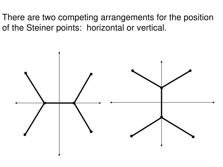 There are two competing arrangements for the position of the Steiner points:  horizontal or vertical.