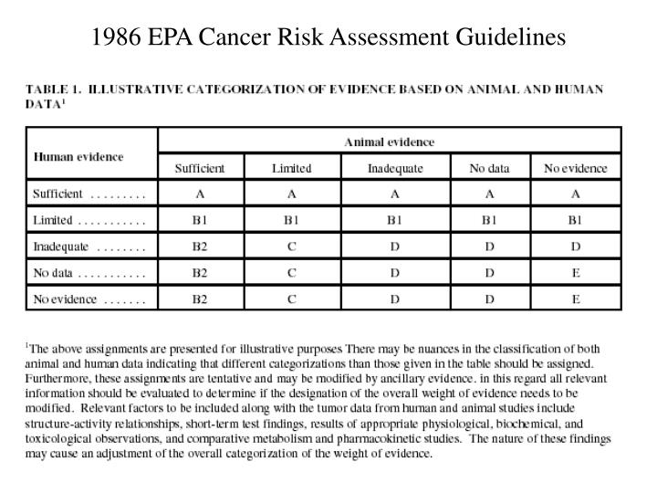 1986 EPA Cancer Risk Assessment Guidelines