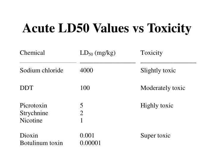 Acute ld50 values vs toxicity