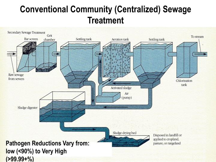 Conventional Community (Centralized) Sewage Treatment