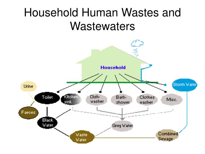 Household human wastes and wastewaters