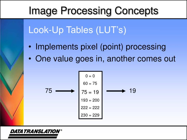 Look-Up Tables (LUT's)