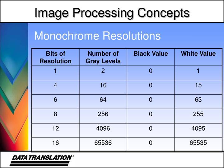 Monochrome Resolutions