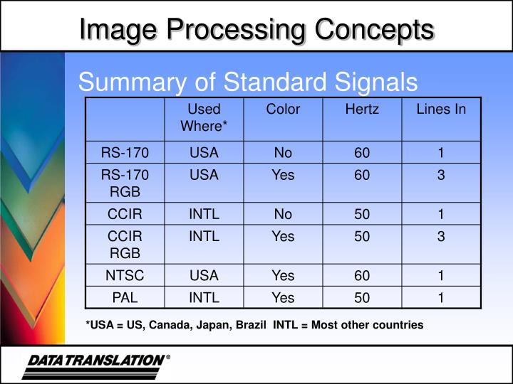 Summary of Standard Signals