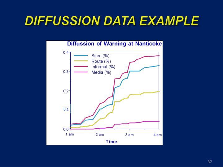 DIFFUSSION DATA