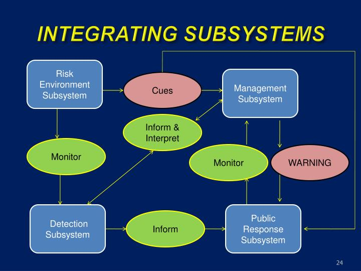 INTEGRATING SUBSYSTEMS