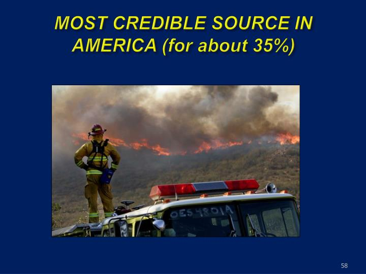 MOST CREDIBLE SOURCE IN AMERICA (for about 35%)