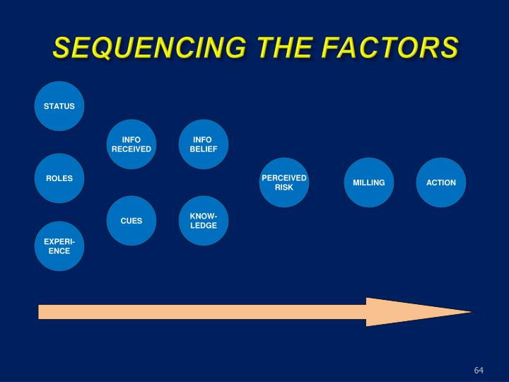 SEQUENCING THE FACTORS