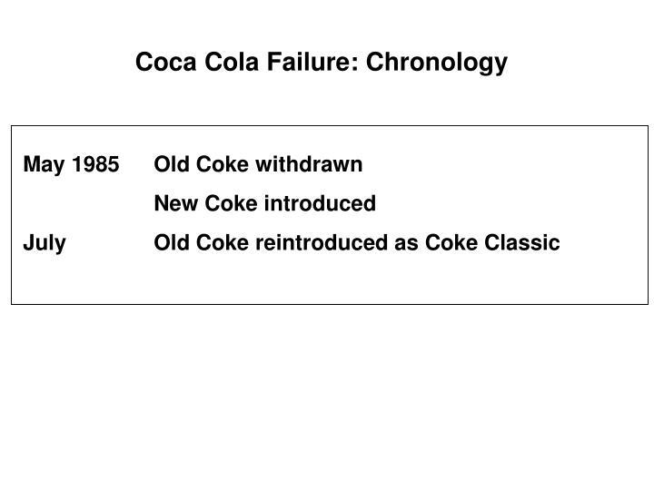 Coca Cola Failure: Chronology