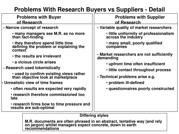 Problems With Research Buyers vs Suppliers - Detail