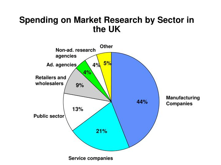 Spending on Market Research by Sector in the UK