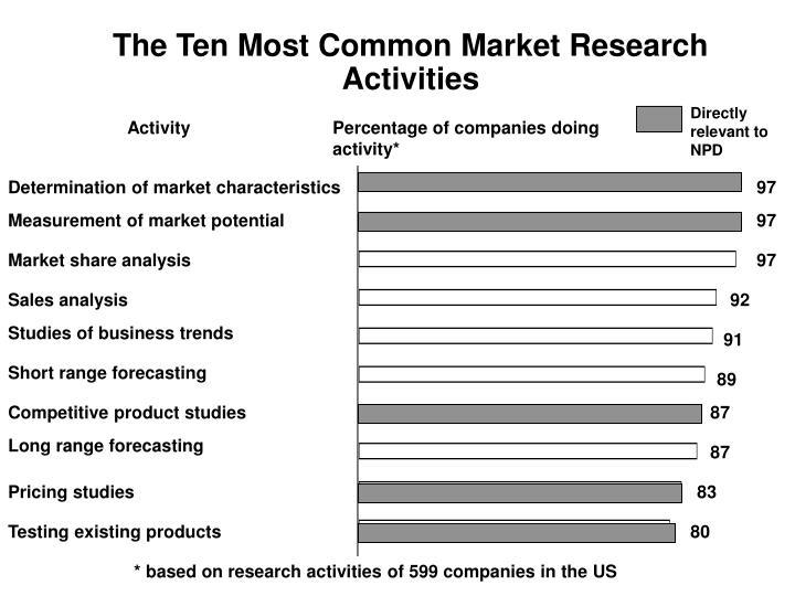 Measurement of market potential