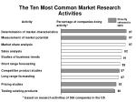 the ten most common market research activities